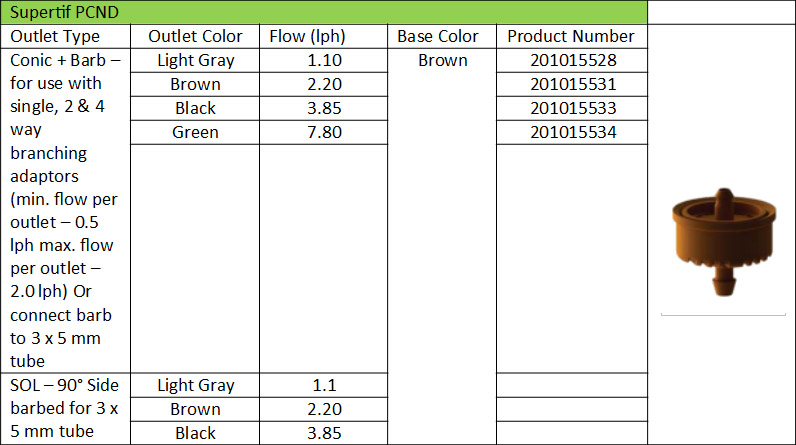 Product Information Supertif PCND