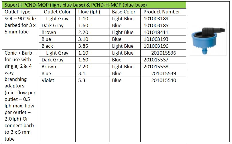 Product Information Supertif PCND-MOP and PCND-H-MOP