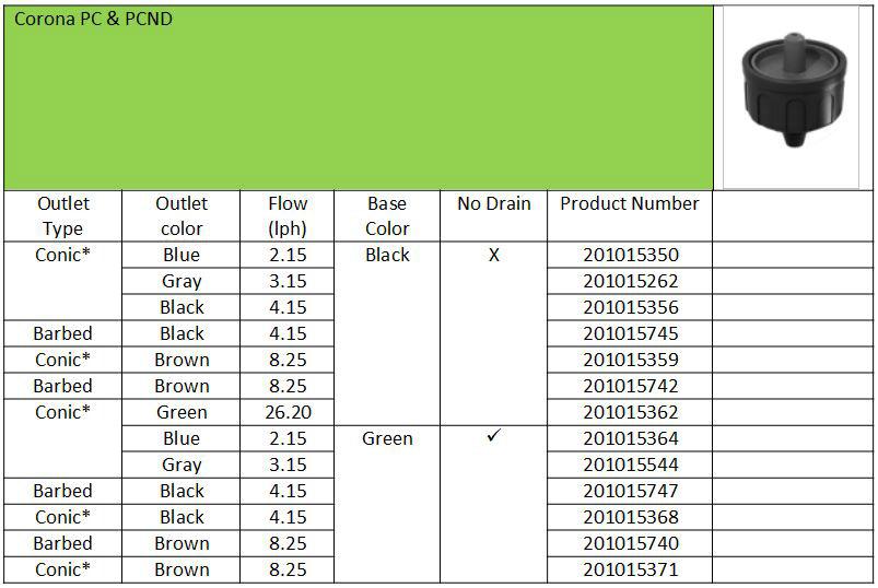 Product Information Corona PC & PCND